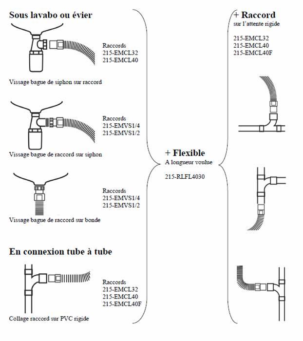 Application gamme Touflex - choix éléments